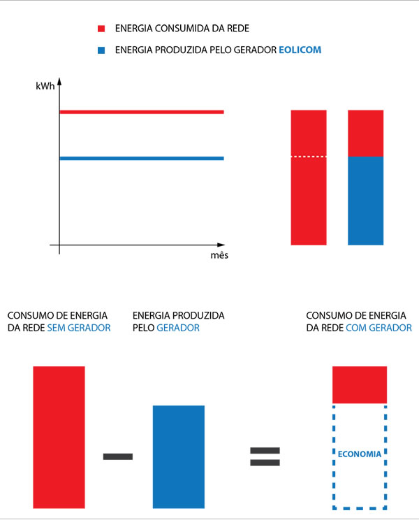 comparativo-energia-produzidaxenergiaconsumida-Eolicom