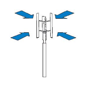 Geradores Eólicos